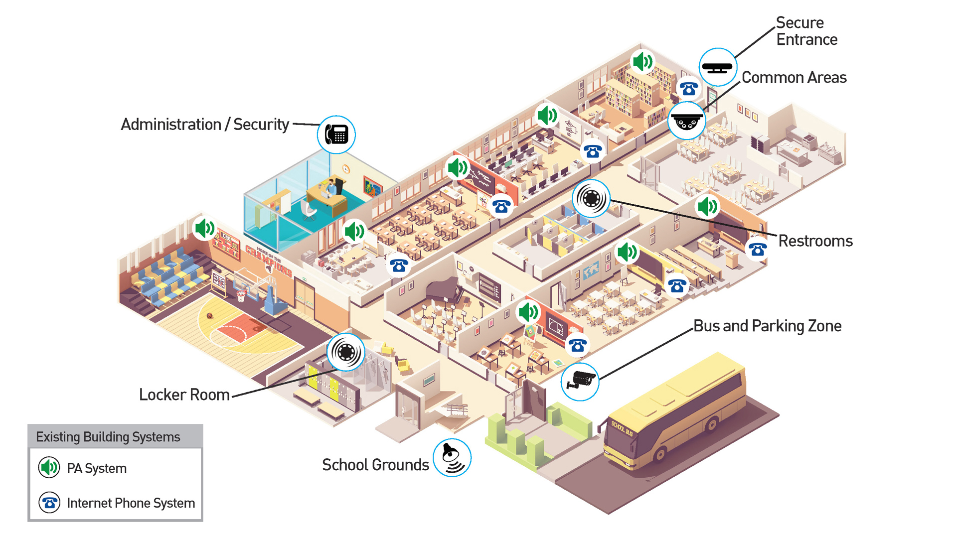Education - Industries - Ganz Security